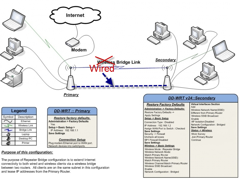 DD-WRT Forum :: View topic - Repeat or WDS?