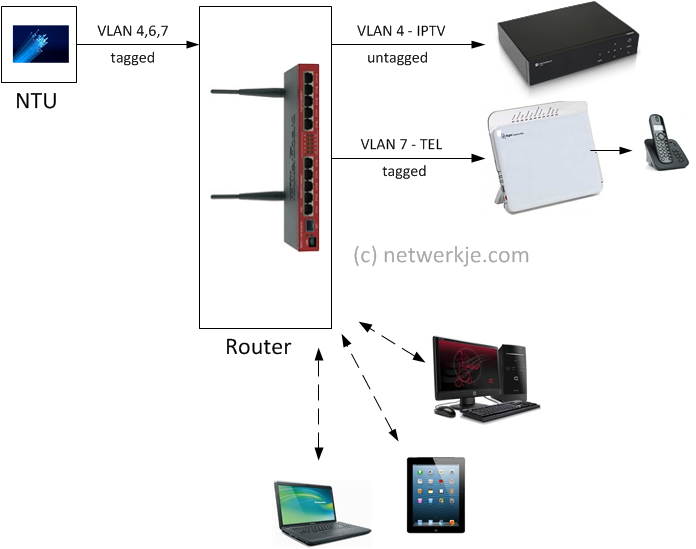 DD-WRT Forum :: View topic - Multiple SSID / VLAN on ASUS RT