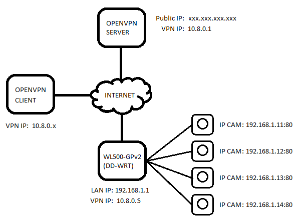 DD-WRT Forum :: View topic - How can I reach my IP Cameras