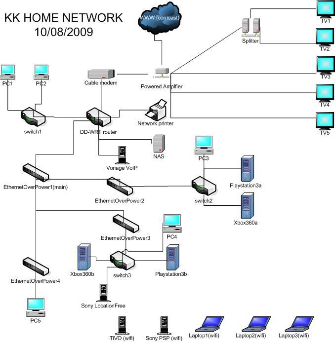 DD-WRT Forum :: View topic - Optimize connect via ethernet-powerline ...
