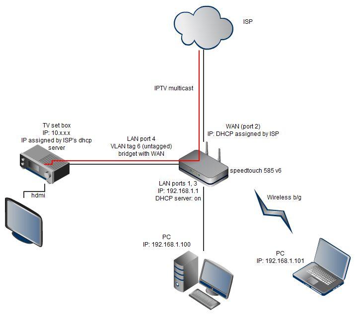DD-WRT Forum :: View topic - Need help tp setup IPTV bridged VLAN