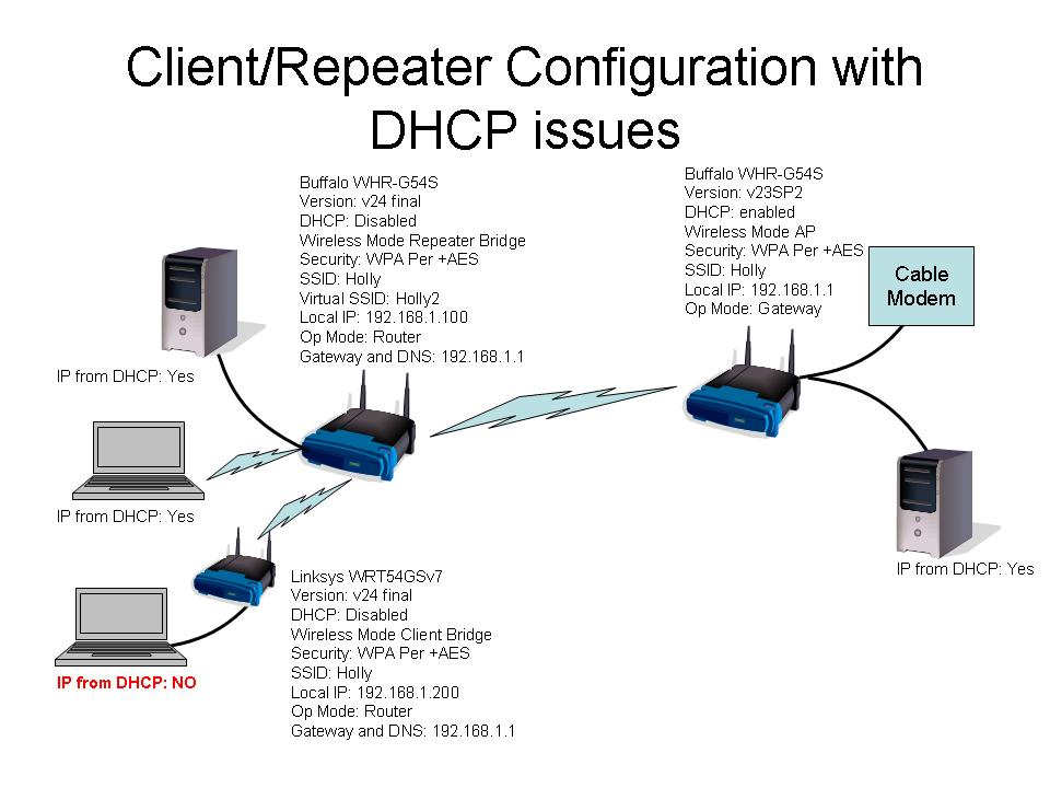View Topic Connecting Client Bridge To A Router Bridge DHCP Issues