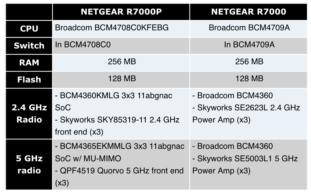 DD-WRT Forum :: View topic - Convert Netgear R6700 to R7000