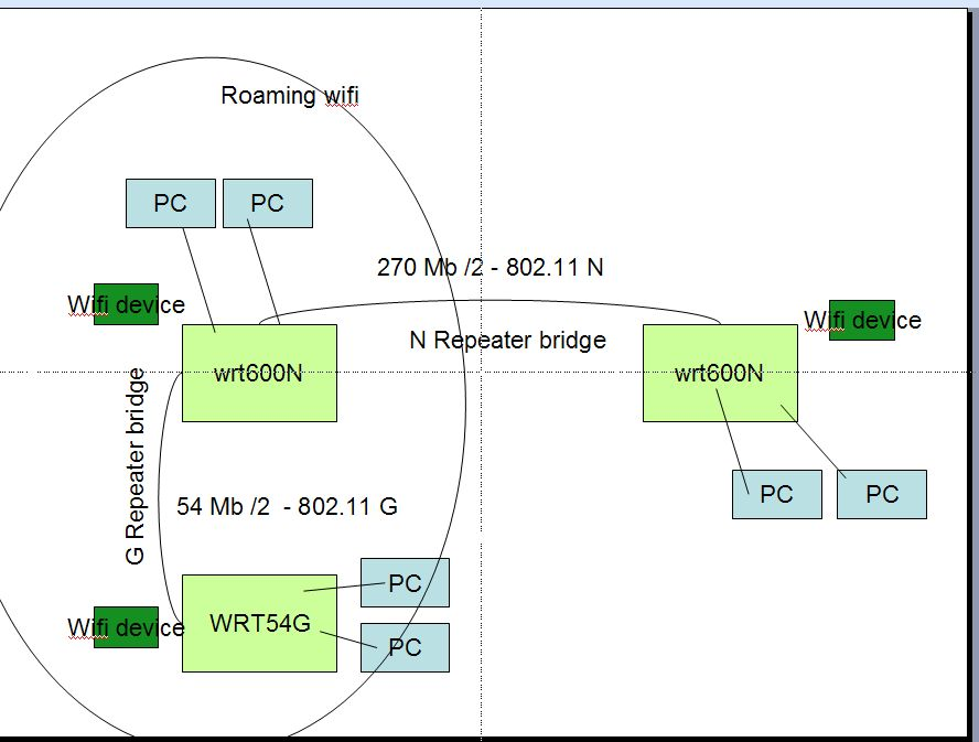 DD-WRT Forum :: View topic - Dual Radio Repeater Bridge