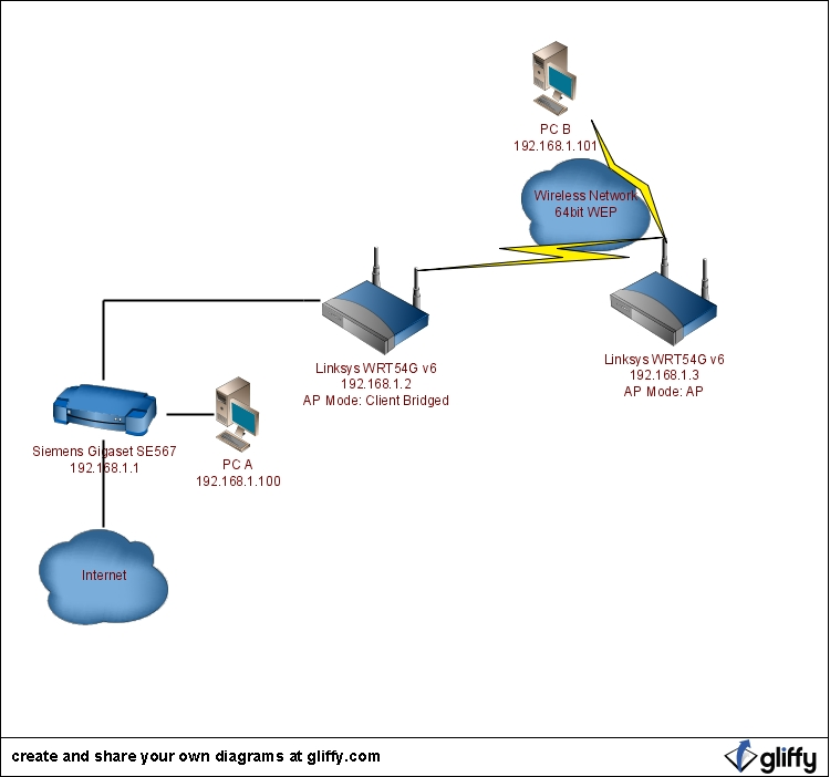 DD-WRT Forum :: View topic - Wireless Bridge Questions