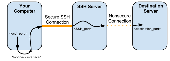 Image:DD-WRT_SSH_Local_Port_Forwarding.png